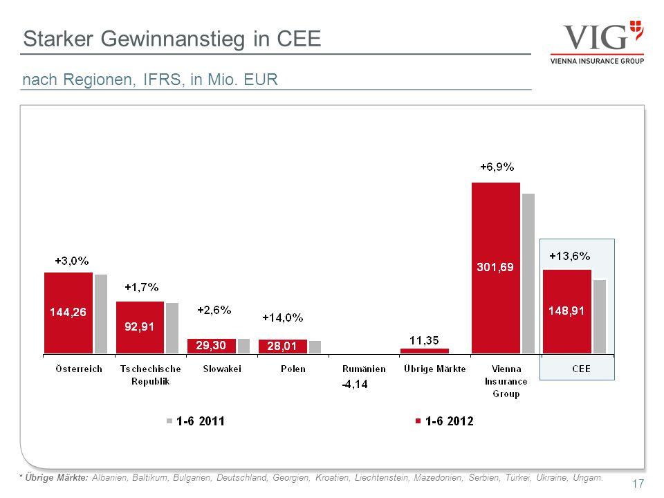 17 Starker Gewinnanstieg in CEE nach Regionen, IFRS, in Mio. EUR * Übrige Märkte: Albanien, Baltikum, Bulgarien, Deutschland, Georgien, Kroatien, Liec