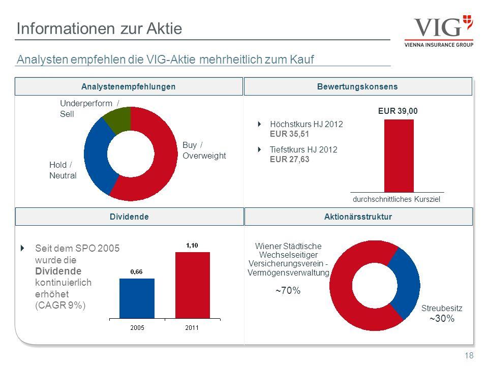 18 Informationen zur Aktie Seit dem SPO 2005 wurde die Dividende kontinuierlich erhöhet (CAGR 9%) Analysten empfehlen die VIG-Aktie mehrheitlich zum K