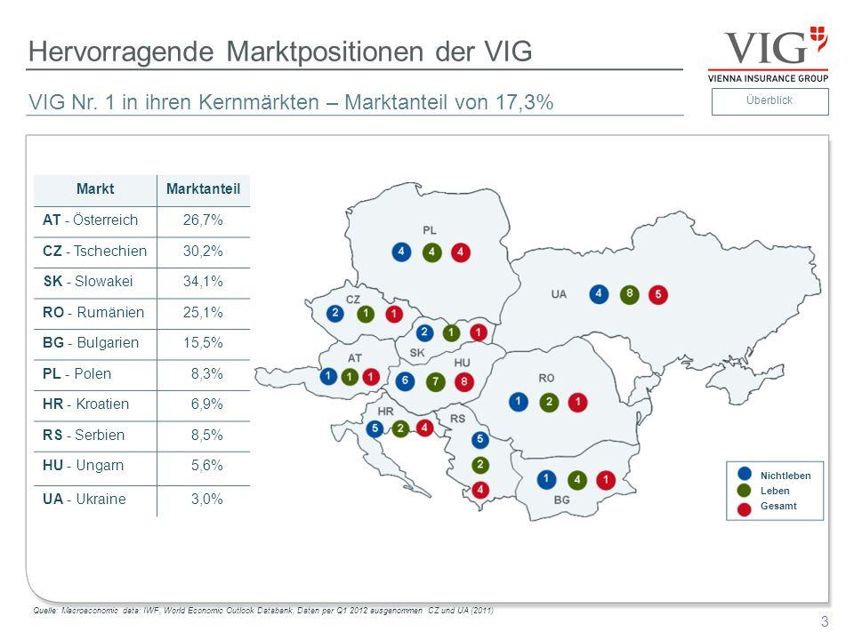 4 Erfahrenes Management 4 Dr.Peter Hagen seit 1.6.2012 neuer Generaldirektor Dr.