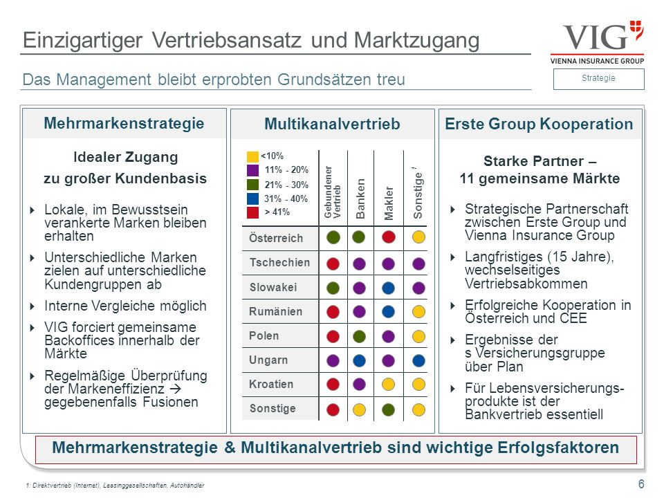 7 Dynamische Expansion nach CEE Die Erfolgsgeschichte VIG in CEE 1990 - 3 Märkte VIG heute - 24 Märkte Konzentration auf Österreich und CEE = Kernmärkte der VIG (Österreich, Tschechien, Slowakei, Polen, Rumänien, Kroatien, Serbien, Bulgarien, Ungarn u.