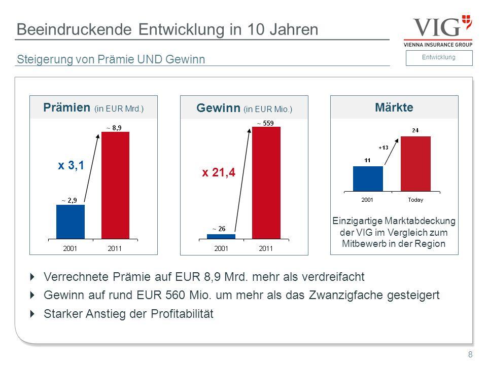 8 Beeindruckende Entwicklung in 10 Jahren Steigerung von Prämie UND Gewinn Entwicklung Märkte Gewinn (in EUR Mio.) x 21,4 Prämien (in EUR Mrd.) x 3,1