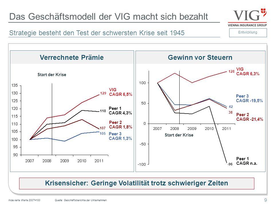 9 Das Geschäftsmodell der VIG macht sich bezahlt Strategie besteht den Test der schwersten Krise seit 1945 Indexierte Werte 2007=100 Verrechnete Prämi
