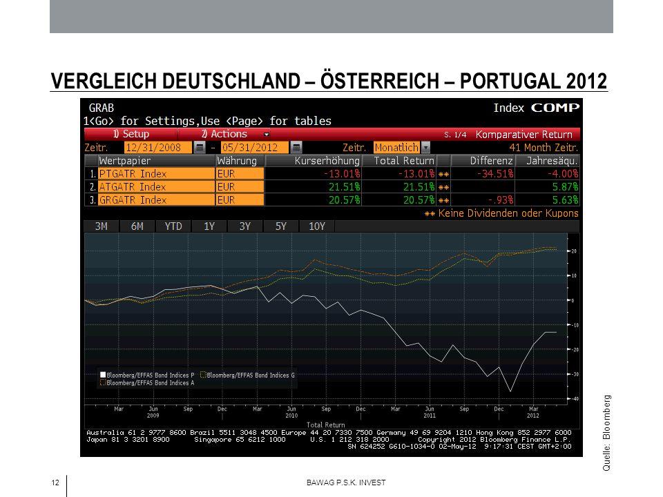 12 BAWAG P.S.K. INVEST VERGLEICH DEUTSCHLAND – ÖSTERREICH – PORTUGAL 2012 Quelle: Bloomberg
