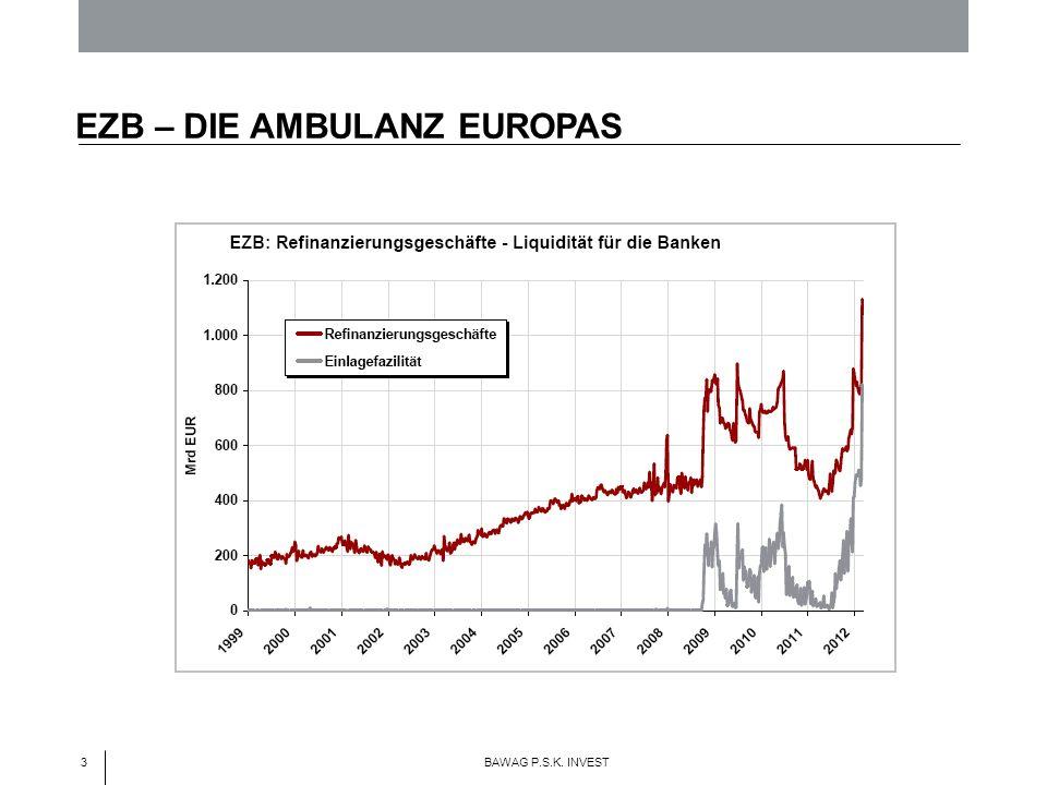 3 BAWAG P.S.K. INVEST EZB – DIE AMBULANZ EUROPAS