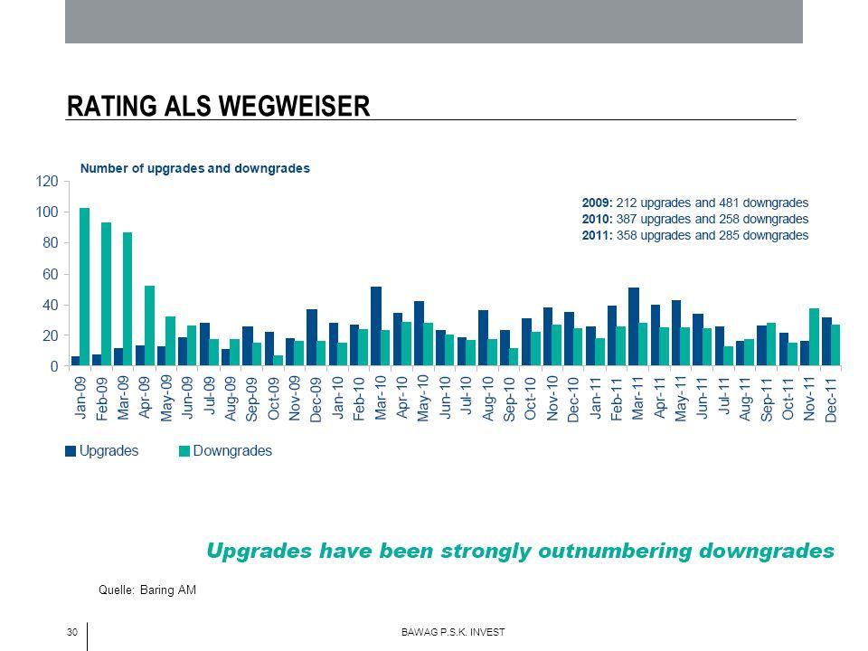 30 BAWAG P.S.K. INVEST RATING ALS WEGWEISER Quelle: Baring AM