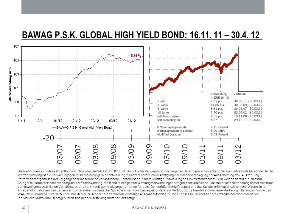 37 BAWAG P.S.K. INVEST BAWAG P.S.K. GLOBAL HIGH YIELD BOND: 16.11. 11 – 30.4. 12 Die Performance von Investmentfonds wird von der BAWAG P.S.K. INVEST