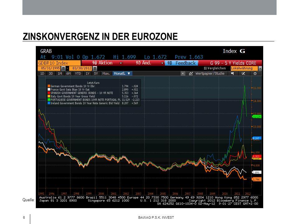 6 BAWAG P.S.K. INVEST ZINSKONVERGENZ IN DER EUROZONE Quelle: Bloomberg