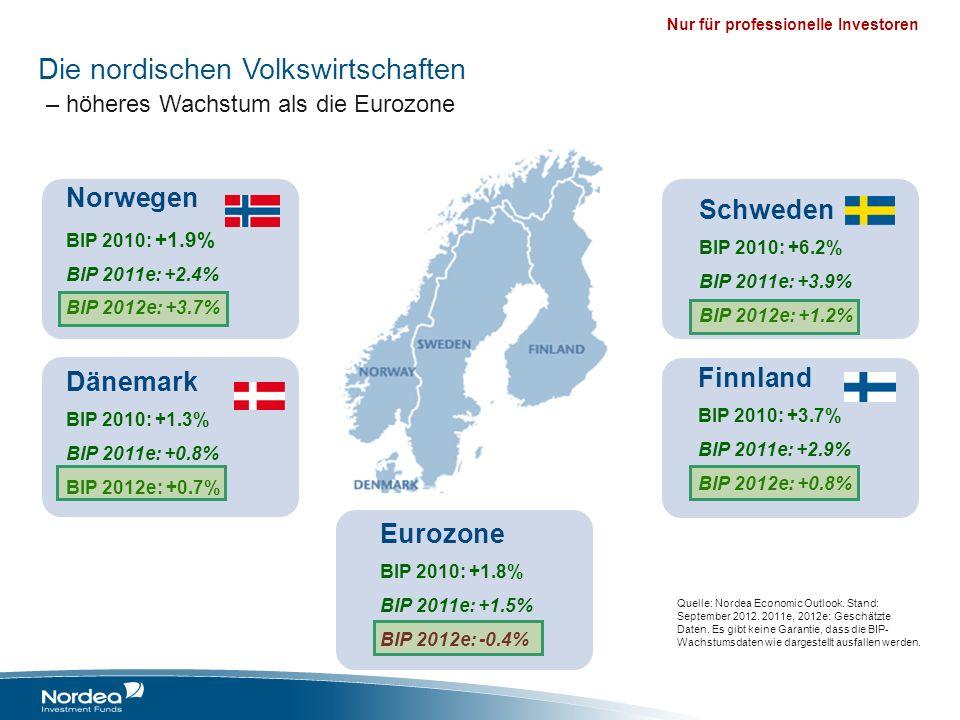 Nur für professionelle Investoren Dänemark BIP 2010: +1.3% BIP 2011e: +0.8% BIP 2012e: +0.7% Norwegen BIP 2010: +1.9% BIP 2011e: +2.4% BIP 2012e: +3.7