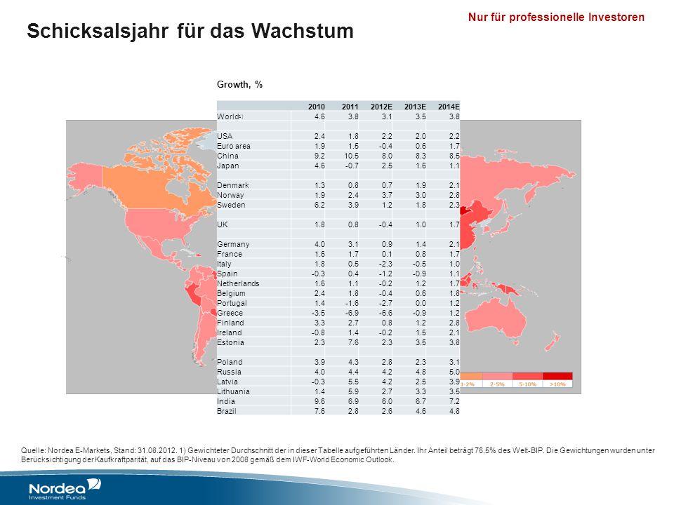 Nur für professionelle Investoren Schicksalsjahr für das Wachstum Growth, % 201020112012E2013E2014E World 1) 4.63.83.13.53.8 USA2.41.82.22.02.2 Euro a