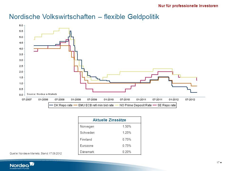 Nur für professionelle Investoren 17 Quelle: Nordea e-Markets. Stand: 17.09.2012 Nordische Volkswirtschaften – flexible Geldpolitik Aktuelle Zinssätze