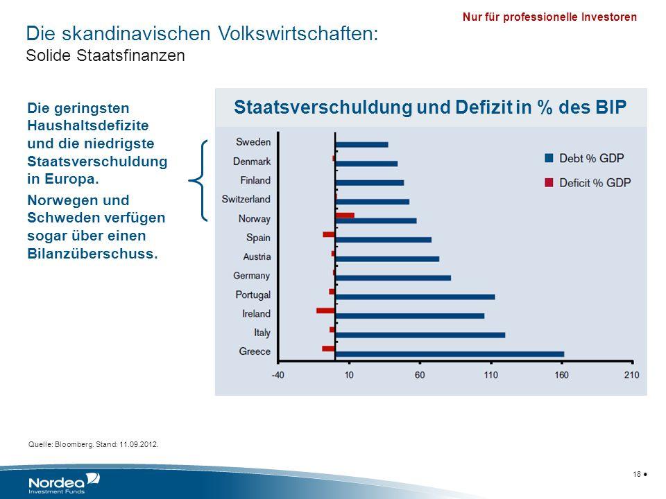 Nur für professionelle Investoren 18 Quelle: Bloomberg. Stand: 11.09.2012. Die geringsten Haushaltsdefizite und die niedrigste Staatsverschuldung in E