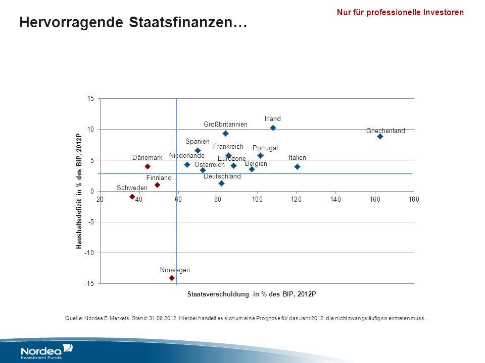 Nur für professionelle Investoren Hervorragende Staatsfinanzen… Quelle: Nordea E-Markets, Stand: 31.08.2012. Hierbei handelt es sich um eine Prognose