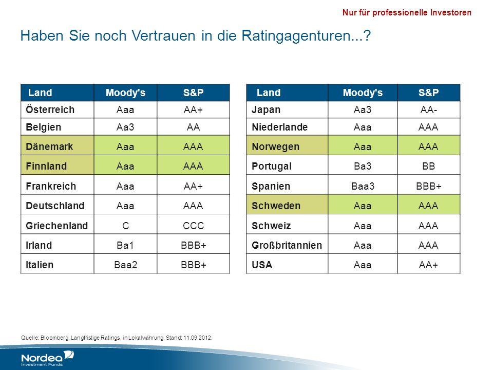 Nur für professionelle Investoren Quelle: Bloomberg. Langfristige Ratings, in Lokalwährung. Stand: 11.09.2012. LandMoody'sS&P LandMoody'sS&P Österreic