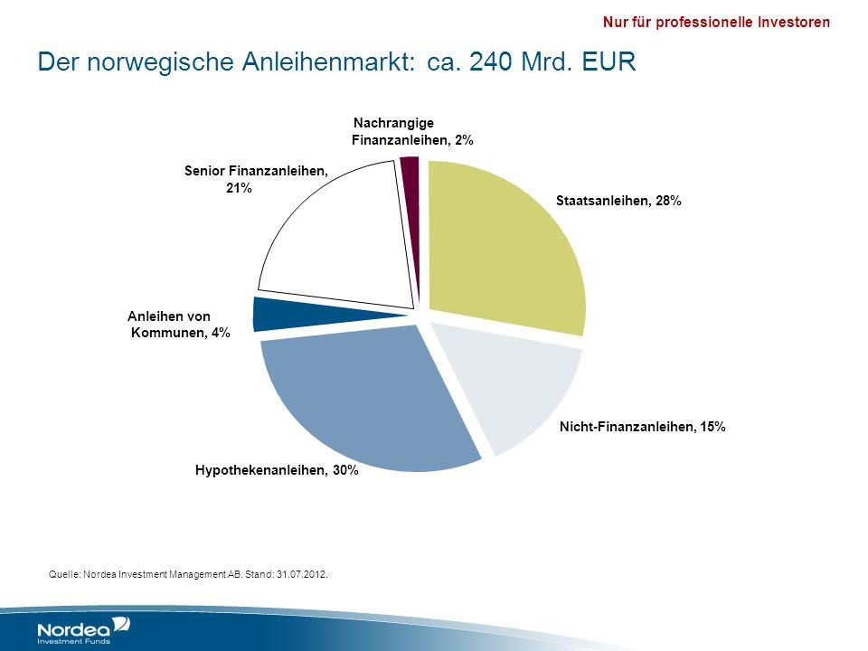 Nur für professionelle Investoren Staatsanleihen, 28% Nicht-Finanzanleihen, 15% Hypothekenanleihen, 30% Anleihen von Kommunen, 4% Senior Finanzanleihe