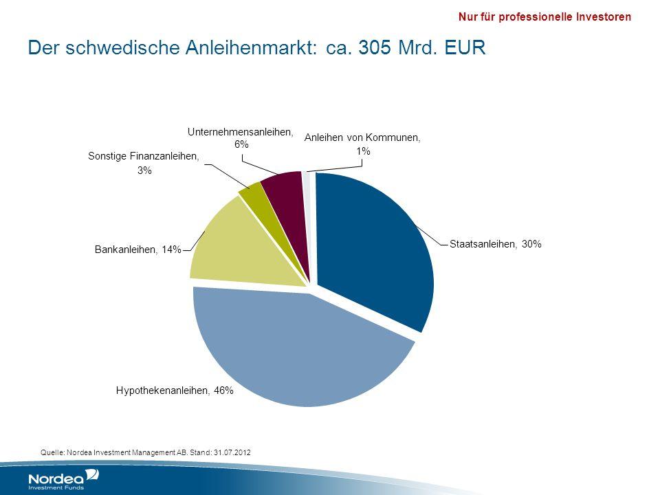 Nur für professionelle Investoren Der schwedische Anleihenmarkt: ca. 305 Mrd. EUR Quelle: Nordea Investment Management AB. Stand: 31.07.2012 Staatsanl