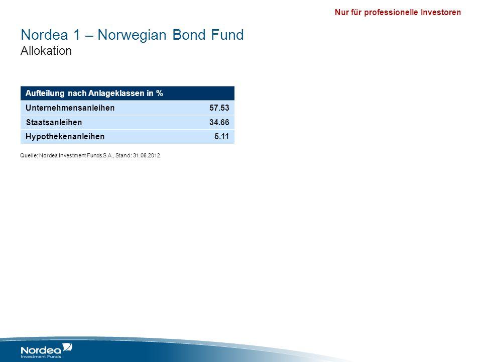 Nur für professionelle Investoren Nordea 1 – Norwegian Bond Fund Allokation Aufteilung nach Anlageklassen in % Unternehmensanleihen57.53 Staatsanleihe