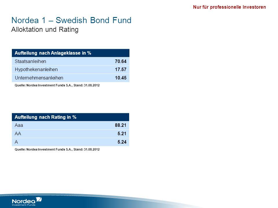 Nur für professionelle Investoren Nordea 1 – Swedish Bond Fund Alloktation und Rating Aufteilung nach Anlageklasse in % Staatsanleihen70.64 Hypotheken