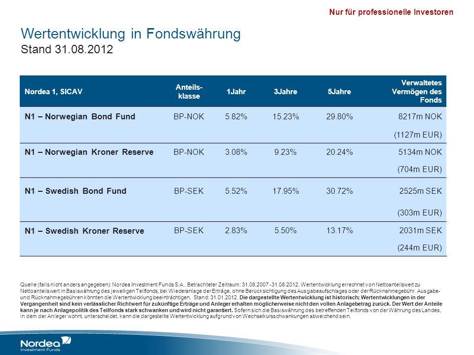 Nur für professionelle Investoren Wertentwicklung in Fondswährung Stand 31.08.2012 Quelle (falls nicht anders angegeben): Nordea Investment Funds S.A.