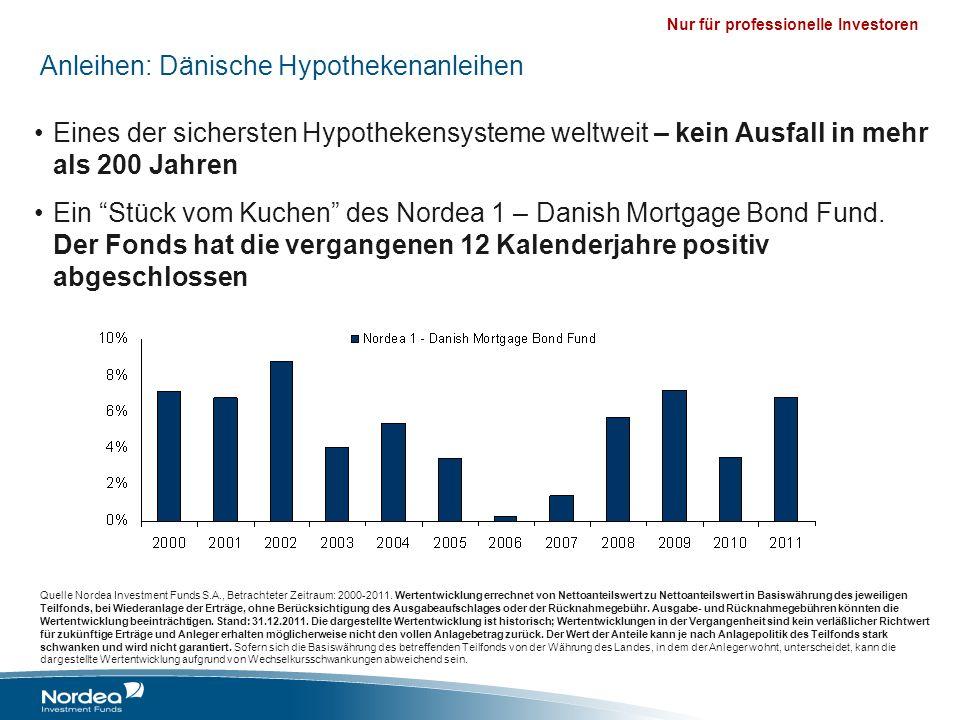 Nur für professionelle Investoren Anleihen: Dänische Hypothekenanleihen Eines der sichersten Hypothekensysteme weltweit – kein Ausfall in mehr als 200