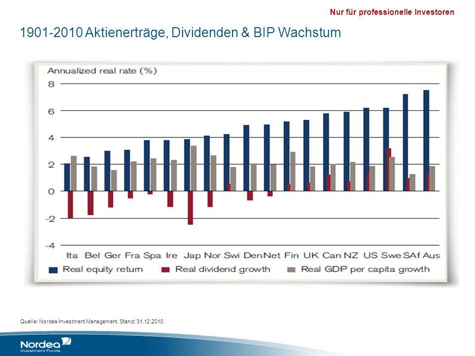 Nur für professionelle Investoren 1901-2010 Aktienerträge, Dividenden & BIP Wachstum Quelle: Nordea Investment Management. Stand: 31.12.2010