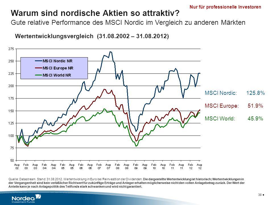 Nur für professionelle Investoren Warum sind nordische Aktien so attraktiv? Gute relative Performance des MSCI Nordic im Vergleich zu anderen Märkten