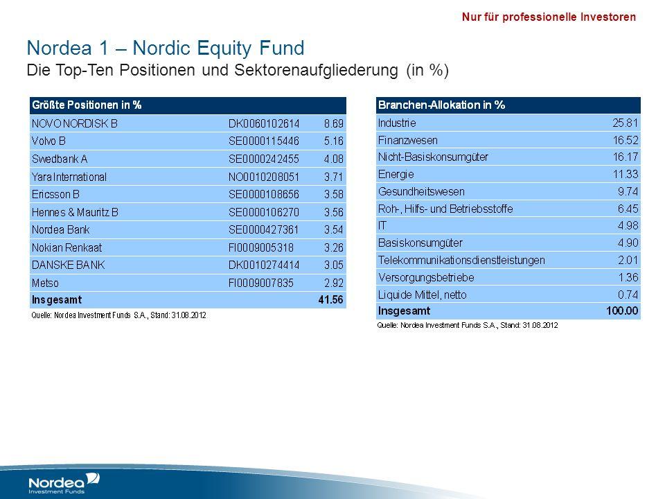 Nur für professionelle Investoren Nordea 1 – Nordic Equity Fund Die Top-Ten Positionen und Sektorenaufgliederung (in %)