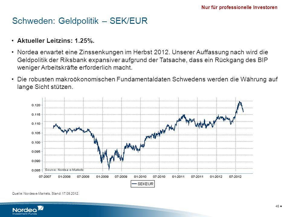 Nur für professionelle Investoren 45 Aktueller Leitzins: 1.25%. Nordea erwartet eine Zinssenkungen im Herbst 2012. Unserer Auffassung nach wird die Ge
