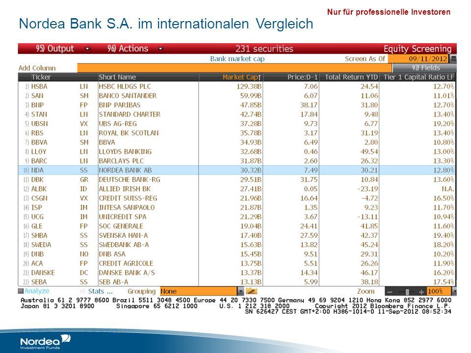 Nur für professionelle Investoren Nordea 1 – Norwegian Bond Fund Anlagestrategie und Investmentprozess Anlagestrategie: Der Fonds investiert in Anleihen, die in NOK denominiert sind und von guter Qualität (BBB oder besser) bei einem niedrigen langfristig betrachteten Emittentenrisiko Eine rigorose Titelselektion, um « die Verlierer zu vermeiden » Das Fondsmanagementteam mit Sitz in Bergen verwaltet ca.