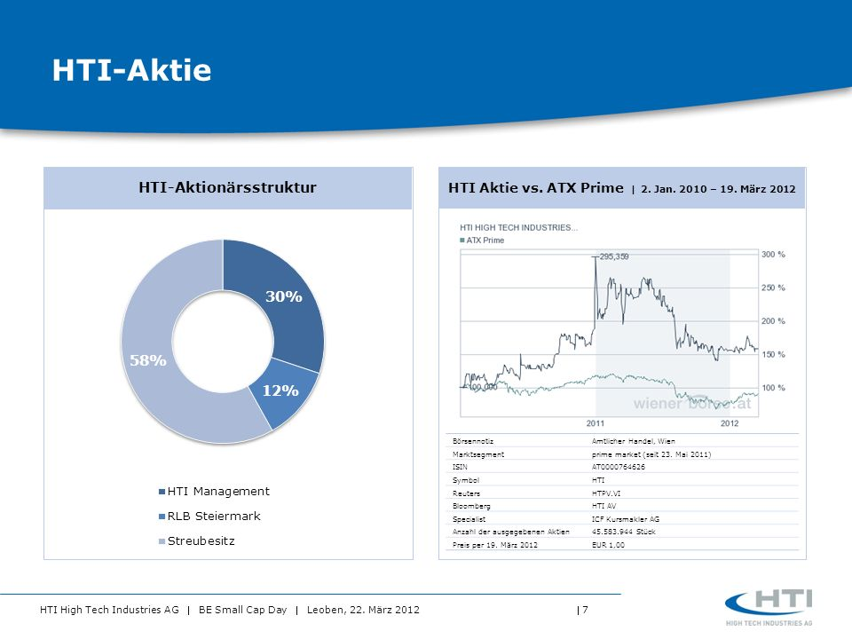 HTI High Tech Industries AG BE Small Cap Day Leoben, 22. März 2012 7 HTI-Aktie HTI-Aktionärsstruktur HTI Aktie vs. ATX Prime 2. Jan. 2010 – 19. März 2