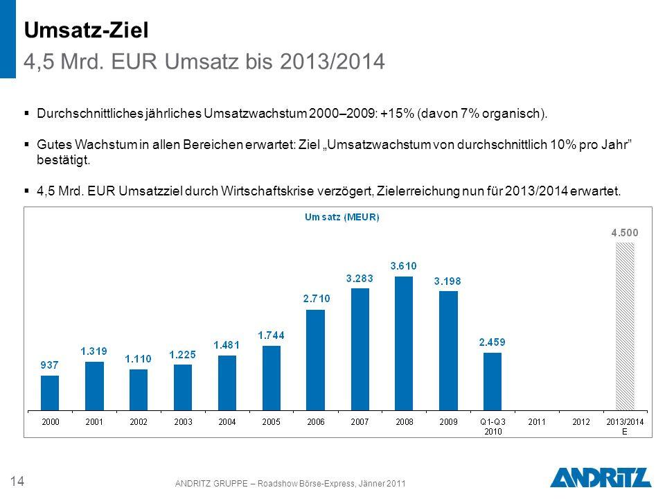 14 ANDRITZ GRUPPE – Roadshow Börse-Express, Jänner 2011 Durchschnittliches jährliches Umsatzwachstum 2000–2009: +15% (davon 7% organisch). Gutes Wachs