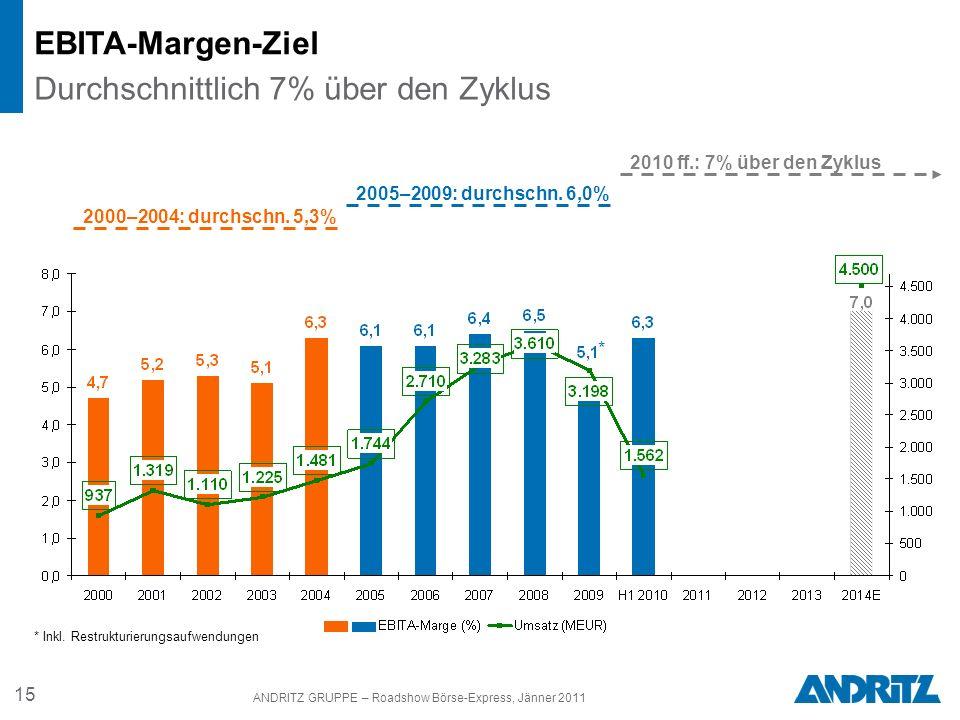 15 ANDRITZ GRUPPE – Roadshow Börse-Express, Jänner 2011 EBITA-Margen-Ziel Durchschnittlich 7% über den Zyklus 2010 ff.: 7% über den Zyklus * * Inkl. R