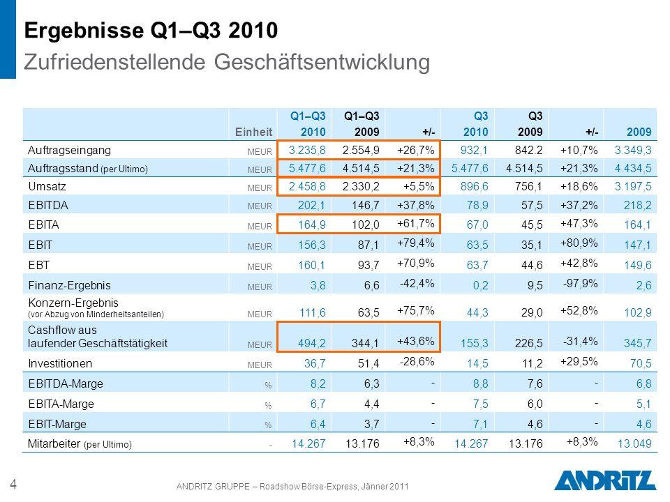 4 ANDRITZ GRUPPE – Roadshow Börse-Express, Jänner 2011 Ergebnisse Q1–Q3 2010 Zufriedenstellende Geschäftsentwicklung Einheit Q1–Q3 2010 Q1–Q3 2009+/-