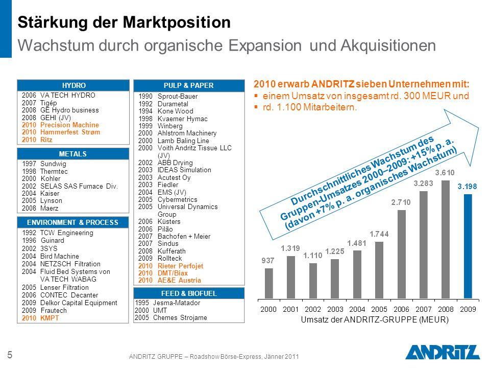 5 ANDRITZ GRUPPE – Roadshow Börse-Express, Jänner 2011 Durchschnittliches Wachstum des Gruppen-Umsatzes 2000–2009: +15% p. a. (davon +7% p. a. organis