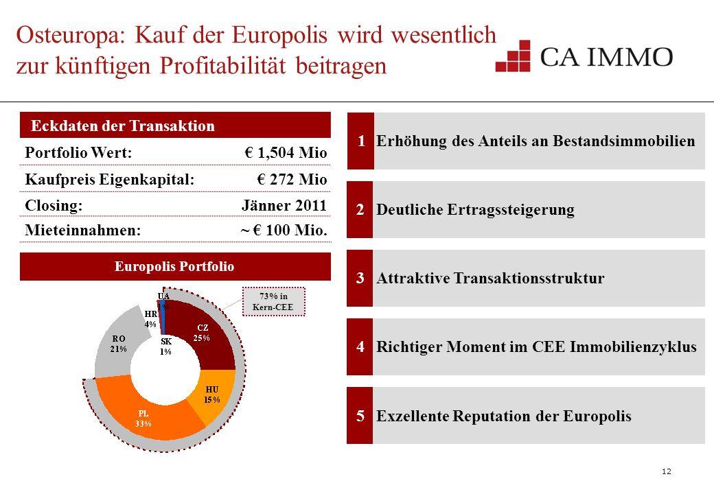 12 LandCA ImmoEuropolisGesamtin % Ungarn Polen Tschechien Slowakei CEE Rumänien Serbien Slowenien Bulgarien SEE Ukraine RU Gesamt Osteuropa: Kauf der