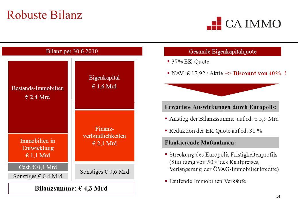16 Robuste Bilanz 37% EK-Quote NAV: 17,92 / Aktie => Discount von 40% ! Gesunde Eigenkapitalquote Bestands-Immobilien 2,4 Mrd Immobilien in Entwicklun