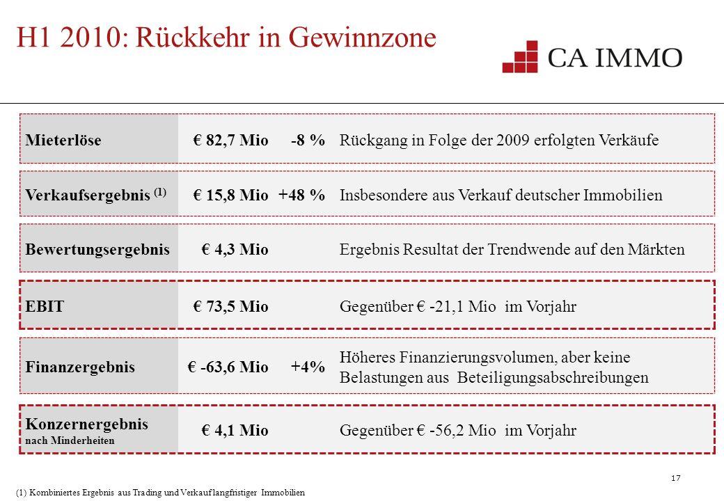 17 LandCA ImmoEuropolisGesamtin % Ungarn Polen Tschechien Slowakei CEE Rumänien Serbien Slowenien Bulgarien SEE Ukraine RU Gesamt H1 2010: Rückkehr in Gewinnzone CEE SEE CEE Mieterlöse 82,7 Mio-8 %Rückgang in Folge der 2009 erfolgten Verkäufe Verkaufsergebnis (1) 15,8 Mio+48 %Insbesondere aus Verkauf deutscher Immobilien Bewertungsergebnis 4,3 MioErgebnis Resultat der Trendwende auf den Märkten EBIT 73,5 MioGegenüber -21,1 Mio im Vorjahr Finanzergebnis -63,6 Mio+4% Höheres Finanzierungsvolumen, aber keine Belastungen aus Beteiligungsabschreibungen Konzernergebnis nach Minderheiten 4,1 MioGegenüber -56,2 Mio im Vorjahr (1) Kombiniertes Ergebnis aus Trading und Verkauf langfristiger Immobilien