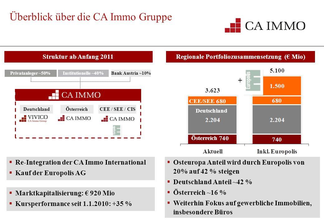 2 Überblick über die CA Immo Gruppe VIVICO Deutschland Struktur Anfang 2010 Österreich CEE / SEE / CIS ~62% Regionale Portfoliozusammensetzung ( Mio)