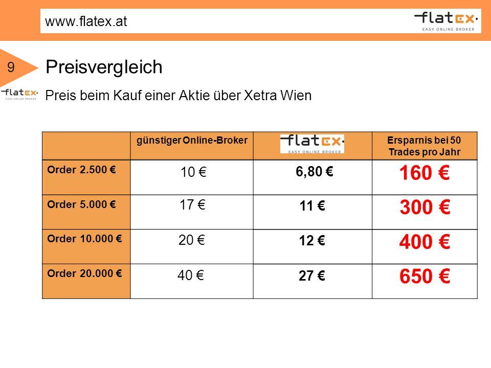 9 Preisvergleich Preis beim Kauf einer Aktie über Xetra Wien 11 12 27 günstiger Online-BrokerErsparnis bei 50 Trades pro Jahr Order 2.500 Order 5.000