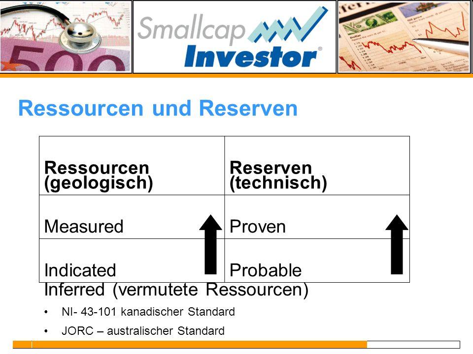 Ressourcen und Reserven Inferred (vermutete Ressourcen) NI- 43-101 kanadischer Standard JORC – australischer Standard Ressourcen (geologisch) Reserven