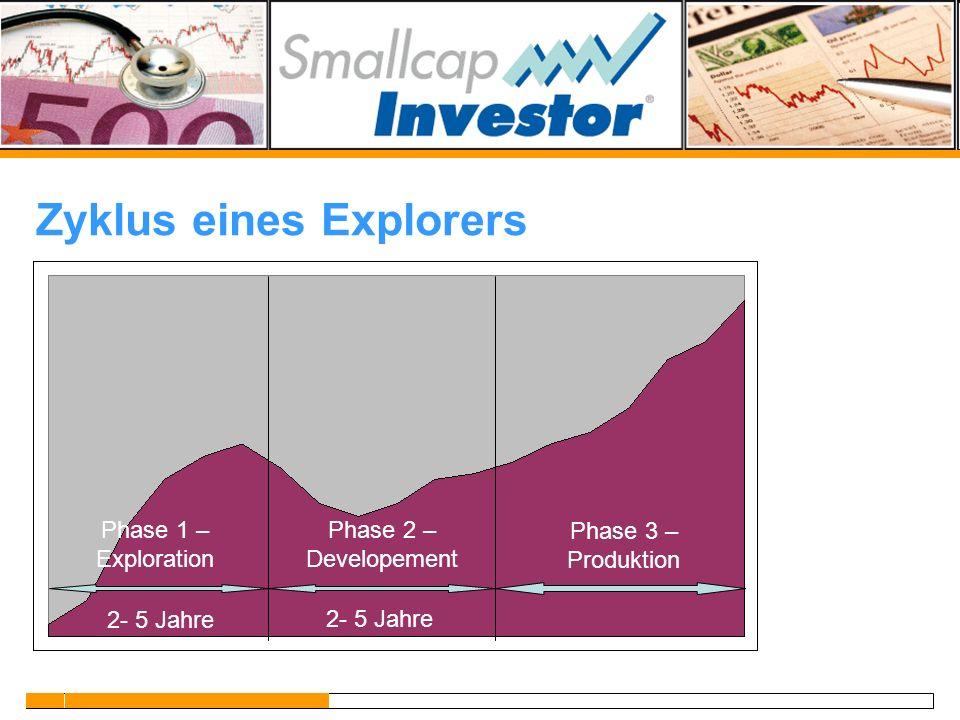Zyklus eines Explorers Phase 3 – Produktion Phase 1 – Exploration Phase 2 – Developement 2- 5 Jahre