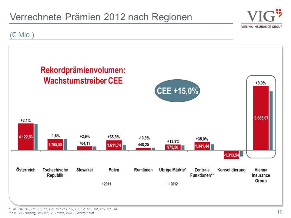 10 Verrechnete Prämien 2012 nach Regionen * AL, BA, BG, DE, EE, FL, GE, HR, HU, KO, LT, LV, ME, MK, RS, TR, UA ** z.B. VIG Holding, VIG RE, VIG Fund,
