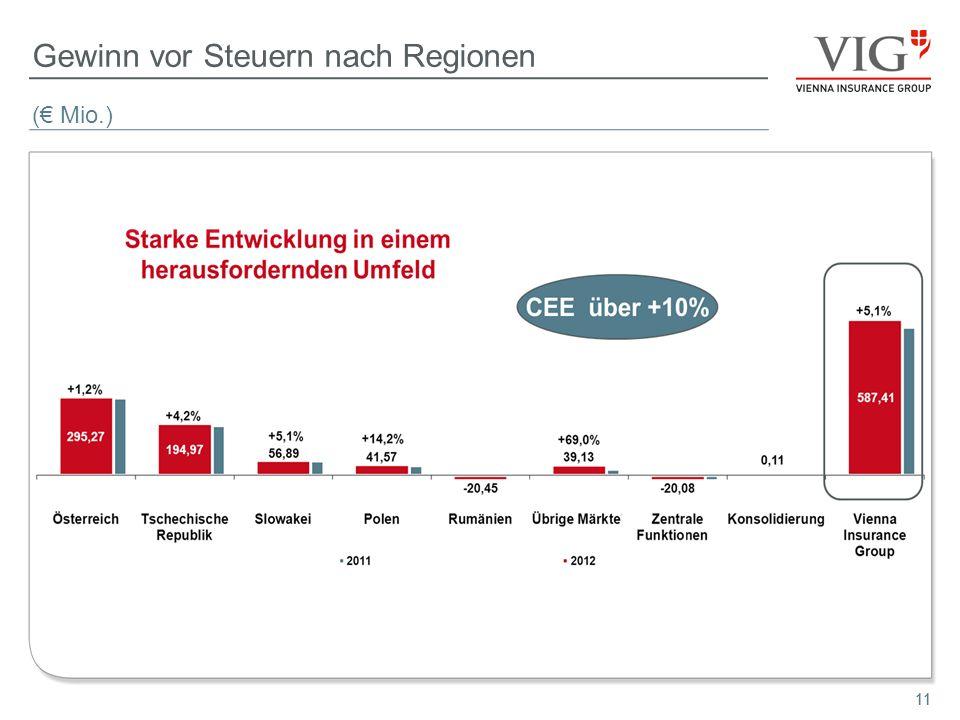 11 Gewinn vor Steuern nach Regionen ( Mio.) 11
