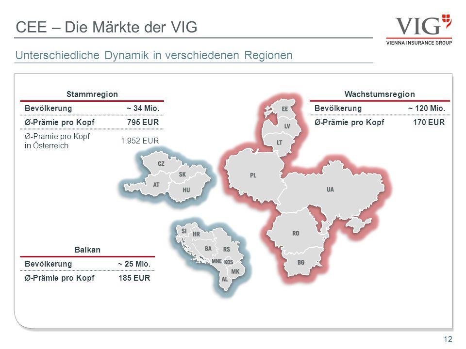 12 CEE – Die Märkte der VIG Stammregion Bevölkerung~ 34 Mio. Ø-Prämie pro Kopf795 EUR Ø-Prämie pro Kopf in Österreich 1.952 EUR Wachstumsregion Bevölk