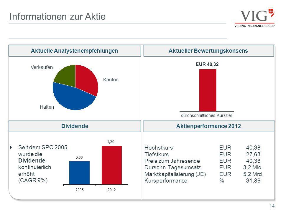14 Informationen zur Aktie Seit dem SPO 2005 wurde die Dividende kontinuierlich erhöht (CAGR 9%) DividendeAktienperformance 2012 Aktueller Bewertungsk