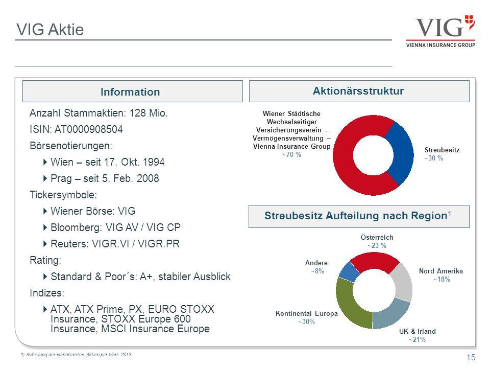 15 VIG Aktie Anzahl Stammaktien: 128 Mio. ISIN: AT0000908504 Börsenotierungen: Wien – seit 17. Okt. 1994 Prag – seit 5. Feb. 2008 Tickersymbole: Wiene
