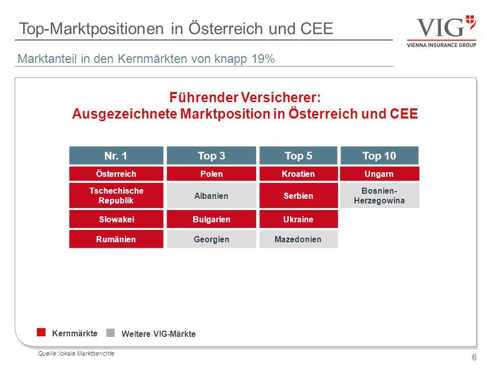 6 Top-Marktpositionen in Österreich und CEE Kernmärkte Weitere VIG-Märkte Führender Versicherer: Ausgezeichnete Marktposition in Österreich und CEE Qu