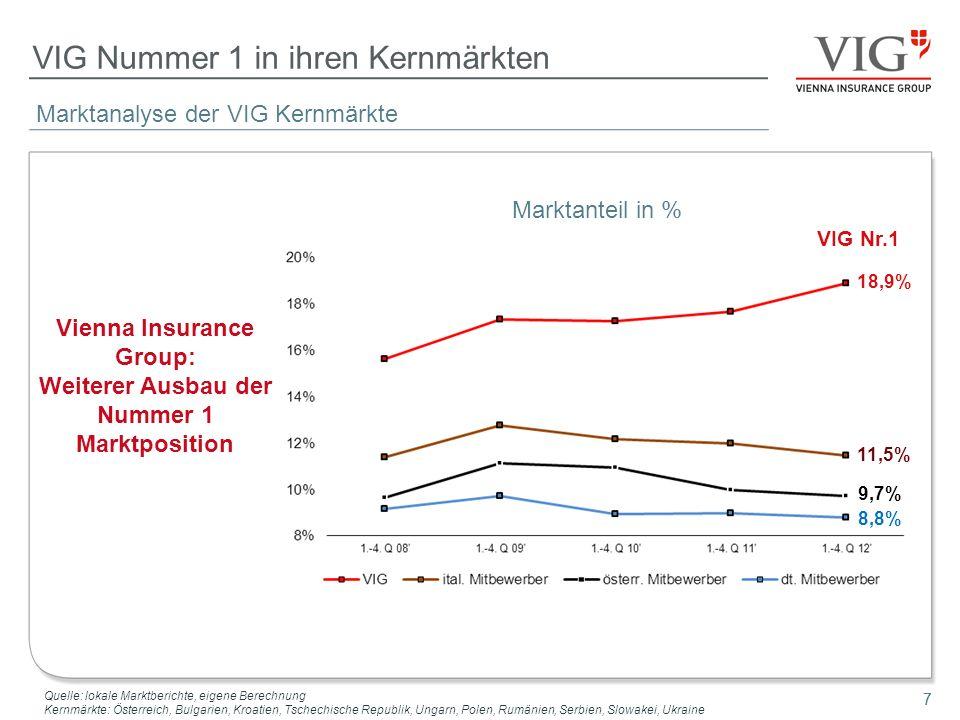 7 Marktanalyse der VIG Kernmärkte VIG Nummer 1 in ihren Kernmärkten 7 Vienna Insurance Group: Weiterer Ausbau der Nummer 1 Marktposition Quelle: lokal