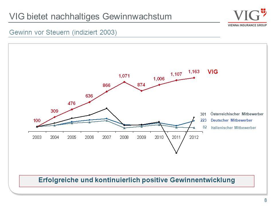 8 VIG bietet nachhaltiges Gewinnwachstum Gewinn vor Steuern (indiziert 2003) Erfolgreiche und kontinuierlich positive Gewinnentwicklung 8 301 223 82 V