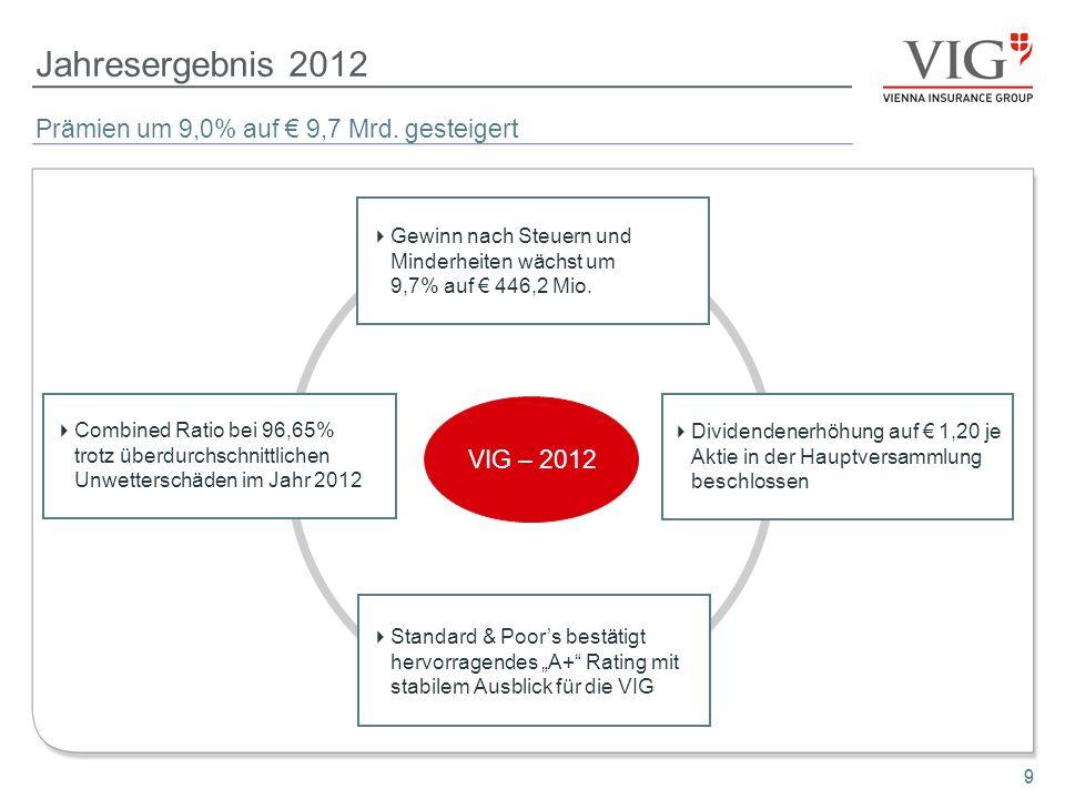 9 Jahresergebnis 2012 9 VIG – 2012 Gewinn nach Steuern und Minderheiten wächst um 9,7% auf 446,2 Mio. Combined Ratio bei 96,65% trotz überdurchschnitt