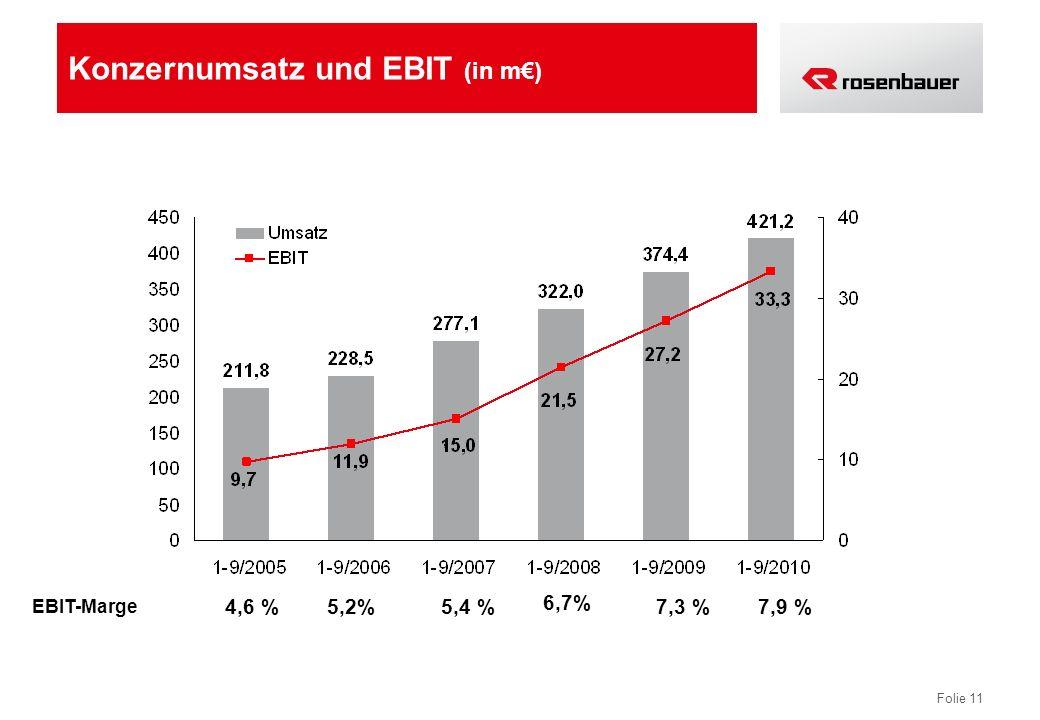 Folie 11 Konzernumsatz und EBIT (in m) 5,2%4,6 %5,4 % 6,7% 7,3 % EBIT-Marge 7,9 %